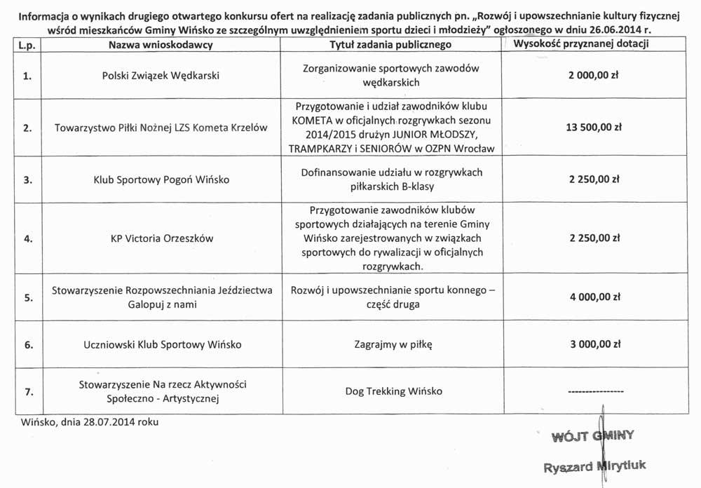 Środki na sport w gminie Wińsko